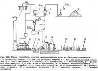 Рис. 3.79. Схема технологии жестких минераловатных плит на битумном связующем