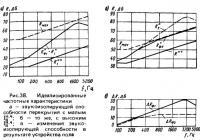 Рис. 38. Идеализированные частотные характеристики