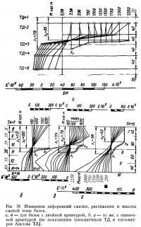 Рис. 38. Изменение деформаций сжатия, растяжения и высоты сжатой зоны балок