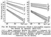 Рис. 38. Кинетика изменения общей и кажущейся пористости бетона во времени