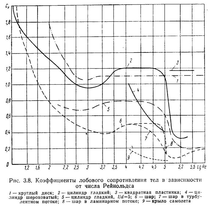 Рис. 3.8. Коэффициенты лобового сопротивления тел в зависимости от числа Рейнольдса