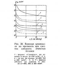 Рис. 38. Влияние влажности на прочность при сжатии шведских ячеистых бетонов