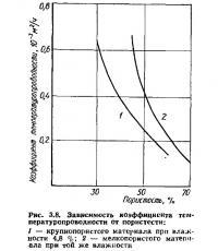Рис. 3.8. Зависимость коэффициента температуропроводности от пористости