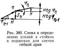 Рис. 380. Схема к определению усилий в стойках и подвесках для случая гибкой арки