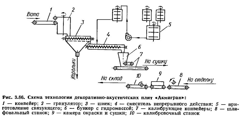 Псм-10 технологическая схема