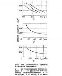 Рис. 3.88. Зависимость средней плотности пеностекла