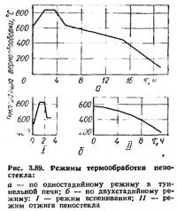 Рис. 3.89. Режимы термообработки пеностекла
