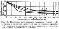 Рис. 39. Изменение коэффициента затухания усилий в балках с одиночной арматурой
