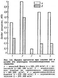 Рис. 3.9. Предел прочности при сжатии и изгибе теплоизоляционных материалов