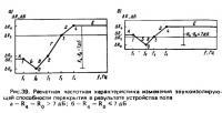Рис. 39. Расчетная частотная характеристика изменения звукоизолирующей способности перекрытия