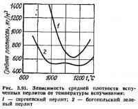 Рис. 3.91. Зависимость средней плотности вспученных перлитов от температуры вспучивания