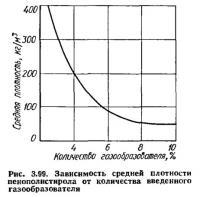 Рис. 3.99. Зависимость средней плотности пенополистирола от количества введенного газообразователя