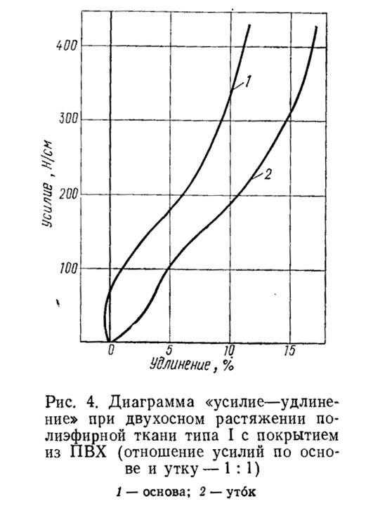 Рис. 4. Диаграмма «усилие-удлинение» при двухосном растяжении полиэфирной ткани типа I