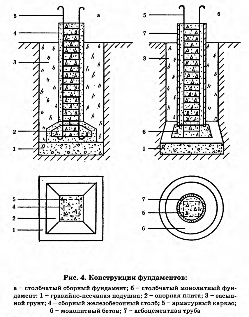 Рис. 4. Конструкции столбчатых фундаментов