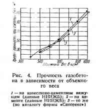 Рис. 4. Прочность газобетона в зависимости от объемного веса