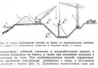Рис. 4. Схема строительства причала на берегу за оградительными дамбами