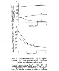 Рис. 4. Солнцеоптические и термические эксплуатационные свойства ткани ширфилл+фэбрасорб