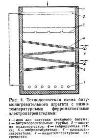 Рис. 4. Технологическая схема битумонагревательного агрегата