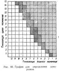 Рис. 40. График для определения заморозков