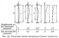 Рис. 40. Расчетные длины центрально-сжатых элементов