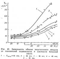 Рис. 40. Зависимость объема защемленного воздуха от показателей подвижности