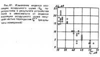 Рис. 41. Изменение индекса изоляции воздушного шума перекрытием