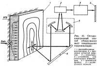 Рис. 41. Оптикоэлектронный способ обнаружения мест повреждения гидроизоляции