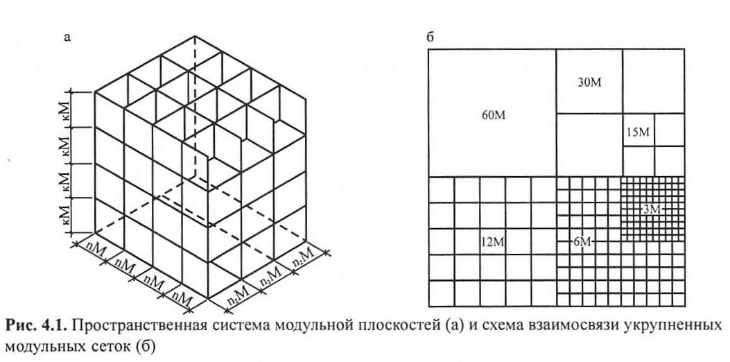 Рис. 4.1. Пространственная система модульной плоскостей