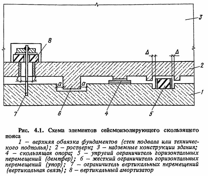 Рис. 4.1. Схема элементов сейсмоизолирующего скользящего пояса