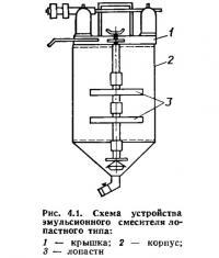 Рис. 4.1. Схема устройства эмульсионного смесителя лопастного типа