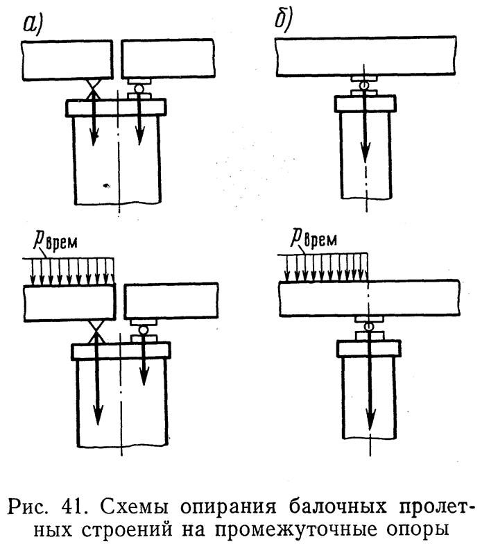 Схемы опирания балочных