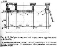 Рис. 4.10. Виброизолированный фундамент турбоагрегата Р-50-130