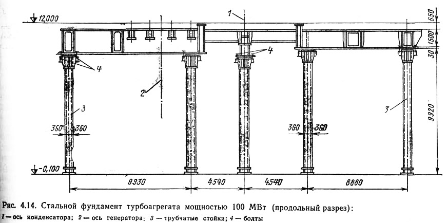 Рис. 4.14. Стальной фундамент турбоагрегата мощностью 100 МВт (продольный разрез)