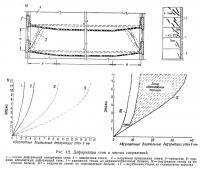 Рис. 4.2. Деформации стен в местах сопряжений