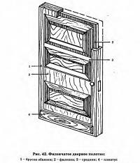 Рис. 42. Филенчатое дверное полотно