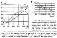 Рис. 42. Изменение звукоизолирующей способности перекрытия