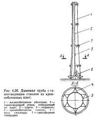 Рис. 4.20. Дымовая труба с газоотводящим стволом из кремнебетонных плит