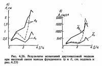 Рис. 4.26. Результаты испытаний двухмассовой модели при жесткой связи поясов фундамента