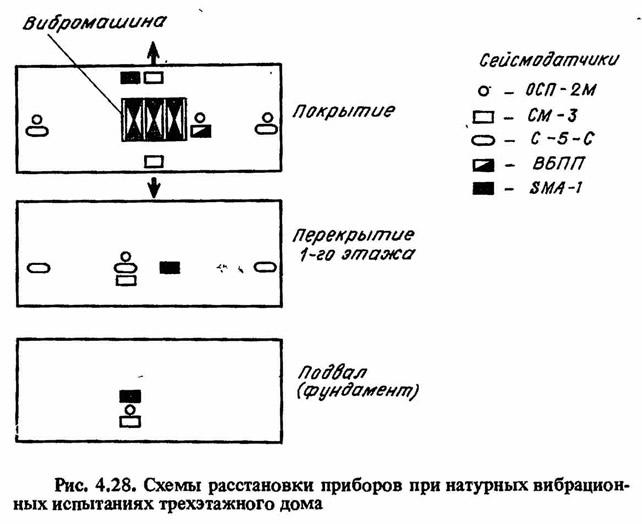 Рис. 4.28. Схемы расстановки приборов при натурных вибрационных испытаний
