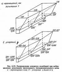 Рис. 4.29. Распределение амплитуд колебаний при вибрационных испытаниях