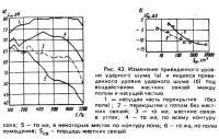 Рис. 43. Изменение приведенного уровня ударного шума