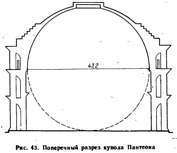 Рис. 43. Поперечный разрез купола Пантеона