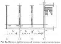 Рис. 4.3. Привязка разбивочных осей в здании с кирпичными стенами