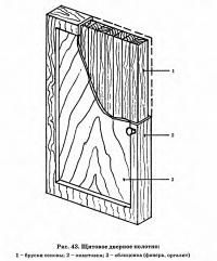 Рис. 43. Щитовое дверное полотно