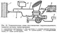 Рис. 43. Технологическая схема восстановления гидроизоляционного покрытия методом торкретирования