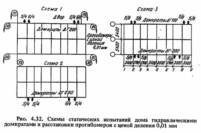 Рис. 4.32. Схемы статических испытаний дома гидравлическими домкратами