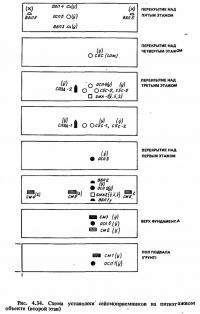 Рис. 4.34. Схема установки сейсмоприемников на пятиэтажном объекте (второй этап)