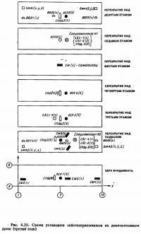Рис. 4.35. Схема установки сейсмоприемников на девятиэтажном доме (третий этап)