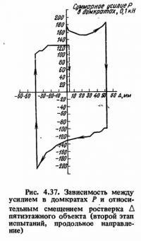 Рис. 4,37. Зависимость между усилием в домкратах и смещением ростверка
