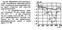 Рис. 44. Изменение звукоизолирующей способности межквартирных стен